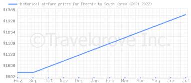 Price overview for flights from Phoenix to South Korea