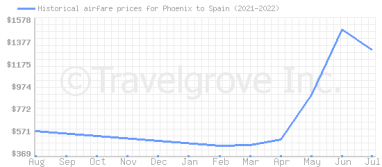 Price overview for flights from Phoenix to Spain