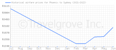 Price overview for flights from Phoenix to Sydney