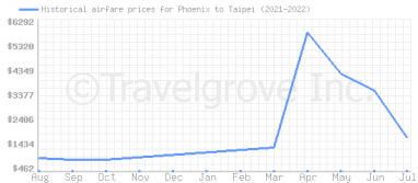 Price overview for flights from Phoenix to Taipei