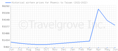 Price overview for flights from Phoenix to Taiwan