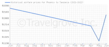 Price overview for flights from Phoenix to Tanzania