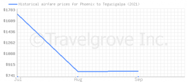 Price overview for flights from Phoenix to Tegucigalpa