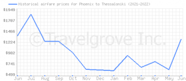 Price overview for flights from Phoenix to Thessaloniki