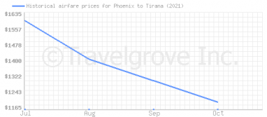 Price overview for flights from Phoenix to Tirana