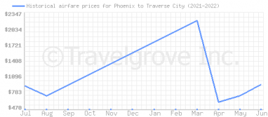 Price overview for flights from Phoenix to Traverse City