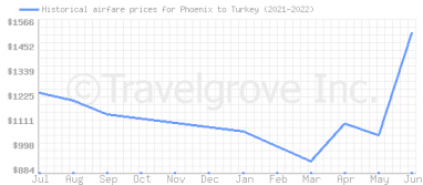 Price overview for flights from Phoenix to Turkey