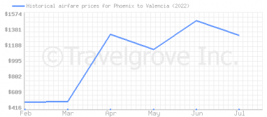 Price overview for flights from Phoenix to Valencia