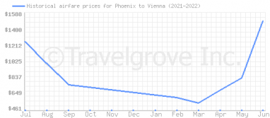 Price overview for flights from Phoenix to Vienna