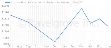 Price overview for flights from Phoenix to Vietnam