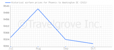Price overview for flights from Phoenix to Washington DC