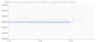 Price overview for flights from Phoenix to West Palm Beach