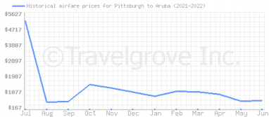 Price overview for flights from Pittsburgh to Aruba