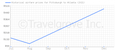 Price overview for flights from Pittsburgh to Atlanta
