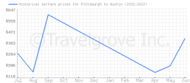 Price overview for flights from Pittsburgh to Austin