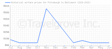 Price overview for flights from Pittsburgh to Baltimore