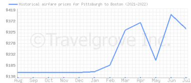 Price overview for flights from Pittsburgh to Boston
