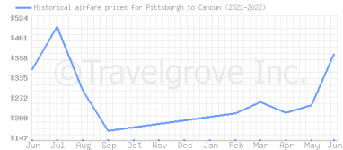 Price overview for flights from Pittsburgh to Cancun