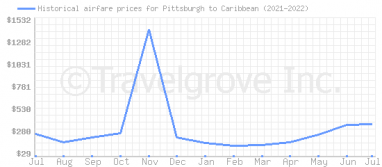 Price overview for flights from Pittsburgh to Caribbean