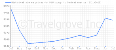 Price overview for flights from Pittsburgh to Central America