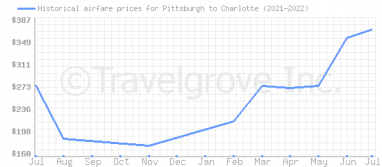 Price overview for flights from Pittsburgh to Charlotte