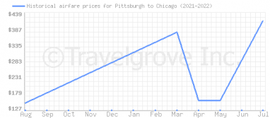Price overview for flights from Pittsburgh to Chicago