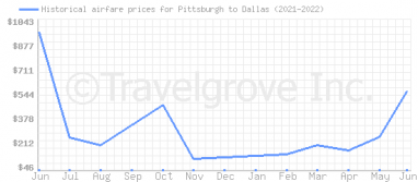 Price overview for flights from Pittsburgh to Dallas