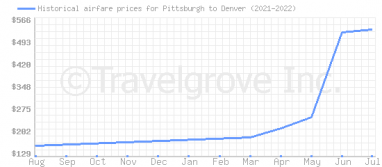 Price overview for flights from Pittsburgh to Denver