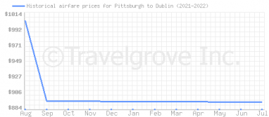 Price overview for flights from Pittsburgh to Dublin
