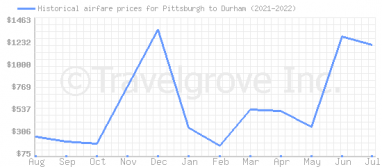 Price overview for flights from Pittsburgh to Durham
