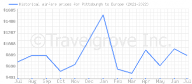 Price overview for flights from Pittsburgh to Europe
