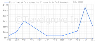 Price overview for flights from Pittsburgh to Fort Lauderdale