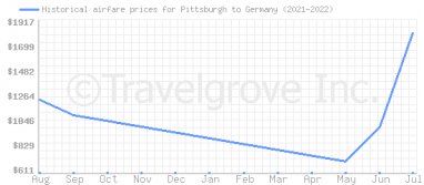 Price overview for flights from Pittsburgh to Germany