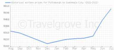 Price overview for flights from Pittsburgh to Guatemala City