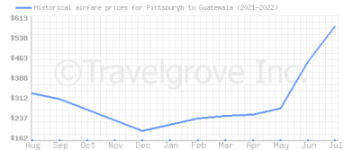Price overview for flights from Pittsburgh to Guatemala