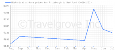Price overview for flights from Pittsburgh to Hartford