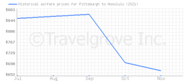 Price overview for flights from Pittsburgh to Honolulu