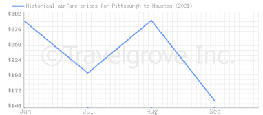 Price overview for flights from Pittsburgh to Houston