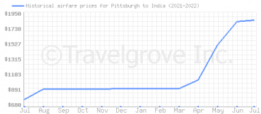 Price overview for flights from Pittsburgh to India