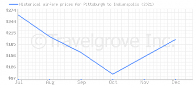 Price overview for flights from Pittsburgh to Indianapolis