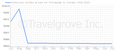 Price overview for flights from Pittsburgh to Ireland