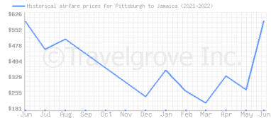 Price overview for flights from Pittsburgh to Jamaica