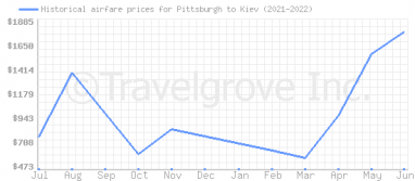 Price overview for flights from Pittsburgh to Kiev