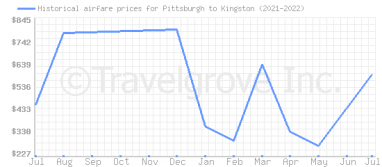Price overview for flights from Pittsburgh to Kingston