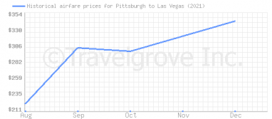 Price overview for flights from Pittsburgh to Las Vegas