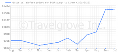 Price overview for flights from Pittsburgh to Lihue