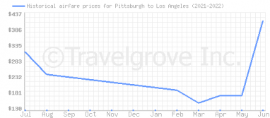 Price overview for flights from Pittsburgh to Los Angeles
