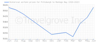 Price overview for flights from Pittsburgh to Montego Bay