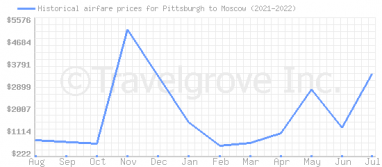 Price overview for flights from Pittsburgh to Moscow