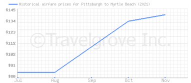 Price overview for flights from Pittsburgh to Myrtle Beach